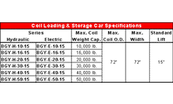 Coil Car Specifications By Rowe©